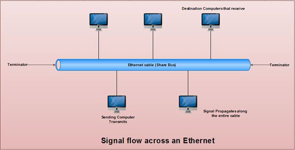 Signal flow across an ethernet