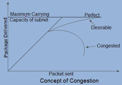 Concept of Congestion