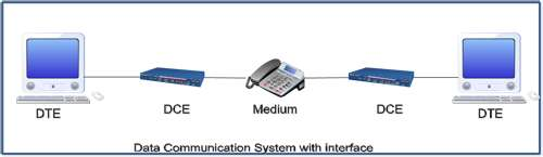 Data Communication System with Interfaces