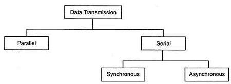 Data Transmission Types