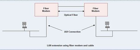 LAN Extenstion Using Fiber Modern and Cable