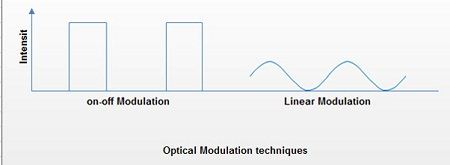 Optical Modulation Techniques