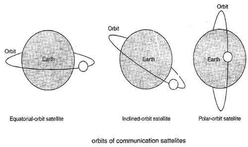 Orbits of Communication sattelites