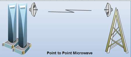 Point to Point MicroWave