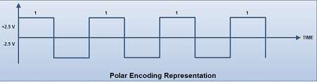 Polor Encoding Representation