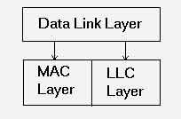 Sublayers in Data Link Layer