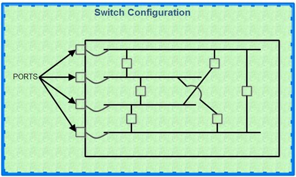 Switch Configuraation