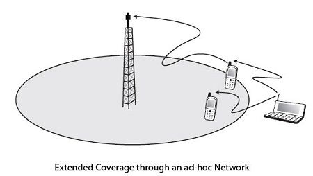 Extended coverage through an ad-hoc network