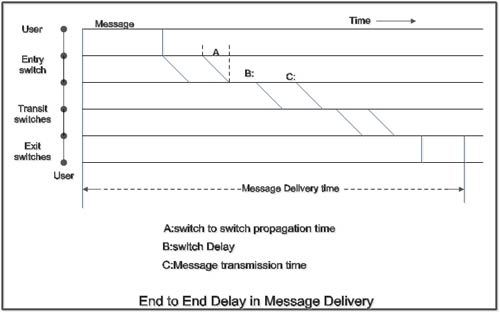 End to end delay in message delivery