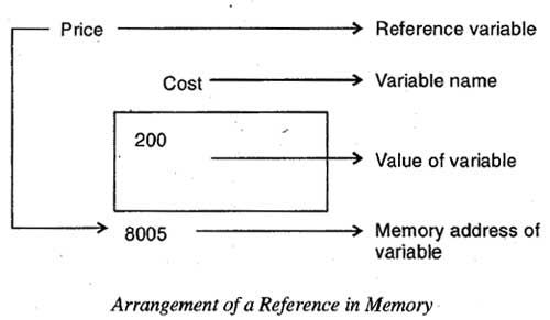 Arrangement of a Reference in Memory