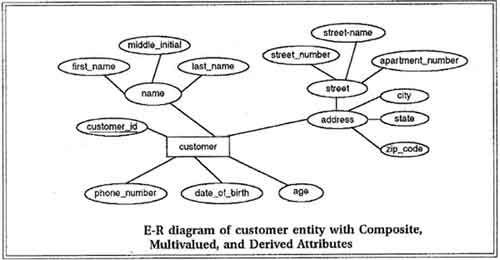 E-R diagram of customer entity with composite