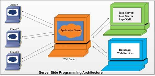 Server Side Programming Architecture