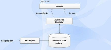 Lex program used by finite automaton simulator