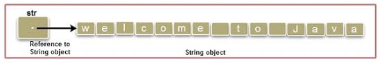 String object with the contents Welcome to Java and assigns its reference to string reference variable str